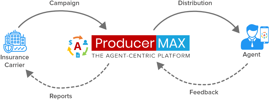 ProducerMAX - Agent Outreach solution